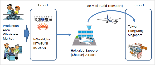 Exports the high grade fishery products from Hokkaido Japan